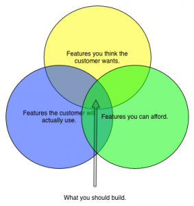 Featureset Venn Diagram